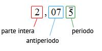 numero_periodico_schema